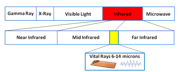Amethyst Richway Bio Mat | Crystal Bio Mat | Infrared Biomat