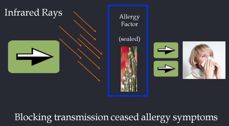 Allergy Transmission