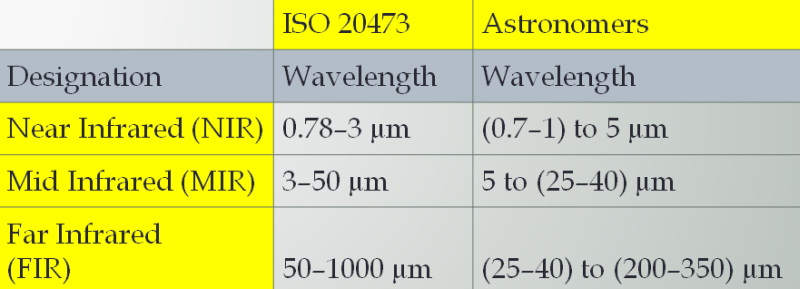 Iso Vs Astronomers