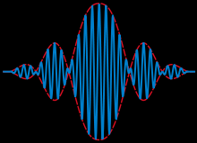 Modulated Wave Pattern