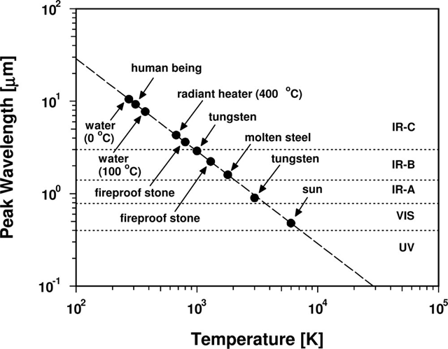 Wavelength Vs Temperature