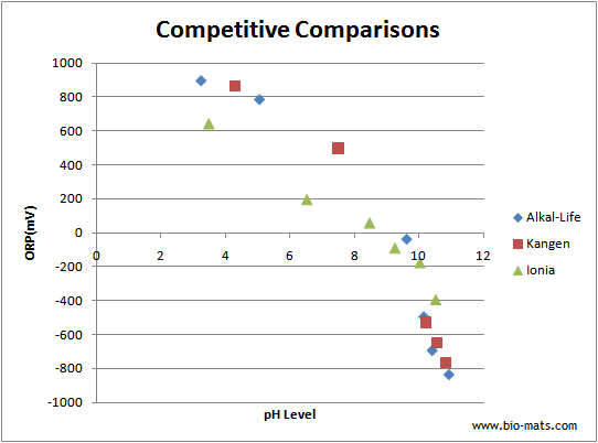 Ionizer Competitive Comparisons